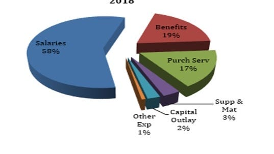 During the 2018-19 school year, Fairfield Schools will begin spending more money than it receives. To end the year in the black educators will have to begin using cash reserves to balance the budget.