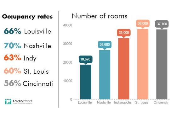 A look at the number of rooms and occupancy rates in Louisville compared to Nashville, Indianapolis, St. Louis and Cincinnati.