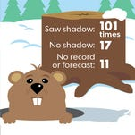 If Punxsutawney Phil doesn't see his shadow today, folklore says spring will come early.