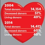 Most donated organs come from deceased donors. Share of organ donors today vs. 2004 when living donors peaked at 7,004 in the USA.