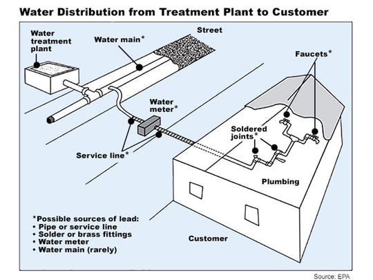 How lead can enter a water distribution system