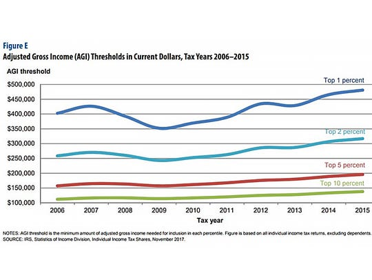 The adjusted gross income for the top 50% of individual