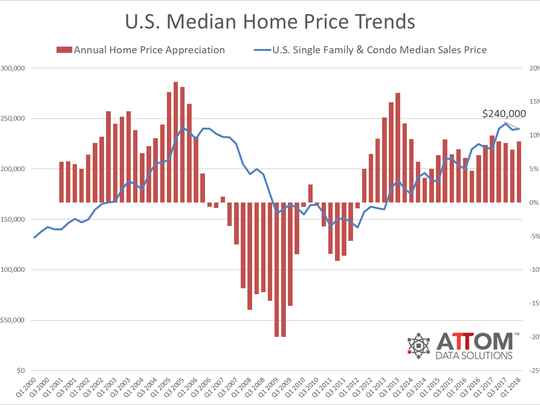 The median U.S. home price of $240,000 is just 1 percent below its pre-recession peak of $241,500. But Nashville's median home price is up 46 percent from 2007.