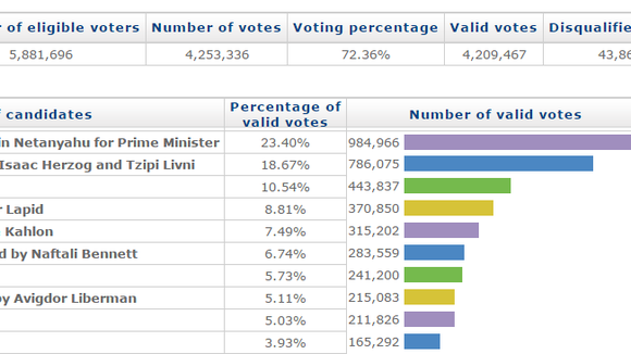 Israeli 2015 Election Results, courtesy of the Central Elections Committee