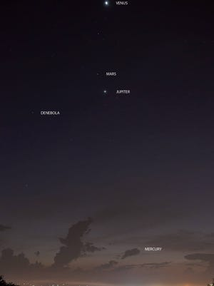 Early-morning viewing this fall allows us to see four planets at once (five, if you count Earth.)
