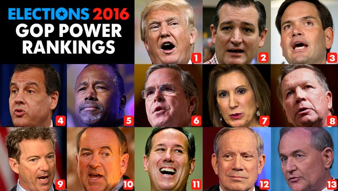 Week 17 results for USA TODAY's GOP Power Rankings.