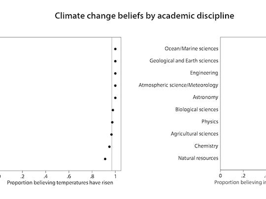 This figure shows the proportion of Big Ten university scientists, sorted by academic discipline, who said they believe average global temperatures have risen from pre-1800s levels (left) and that human activity has significantly contributed to the rise (right). The vertical line represents the average.