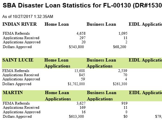 Snapshot of SBA Disaster Loan Statistics for Treasure