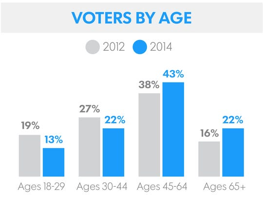 Voters in 2012 presidential election and 2014 congressional
