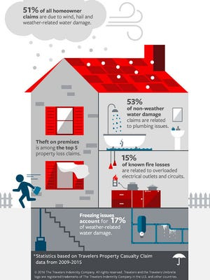 This graphic illustrates the hazards that Travelers Insurance says are mostly likely to cause an insurance claim.