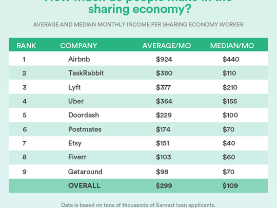 gig economy earnings