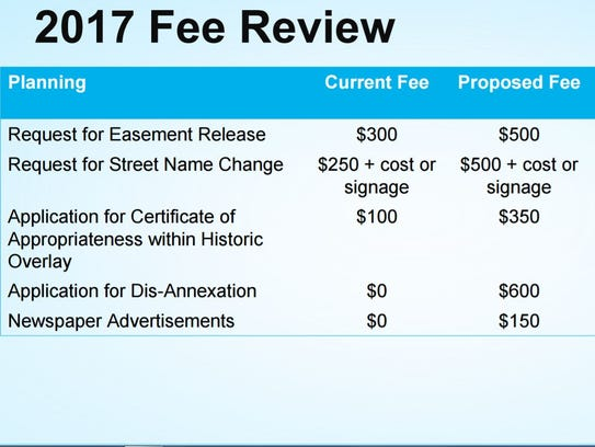 townsville city council application fees