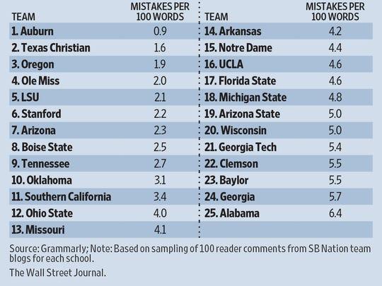 Teams re-ranked by grammar.