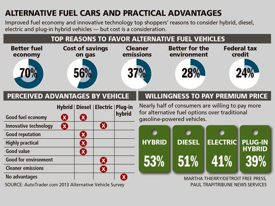 Alternative Fuels Data Center Emissions From Hybrid And ...