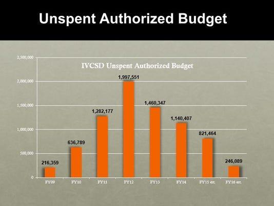 635847555783127558-Budget-Graphic.jpg