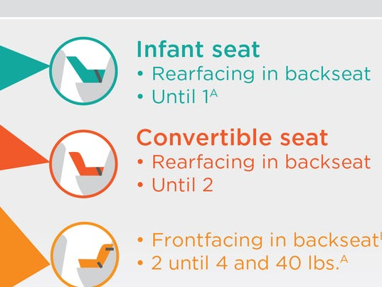 what you might not know about car seat safety. Black Bedroom Furniture Sets. Home Design Ideas