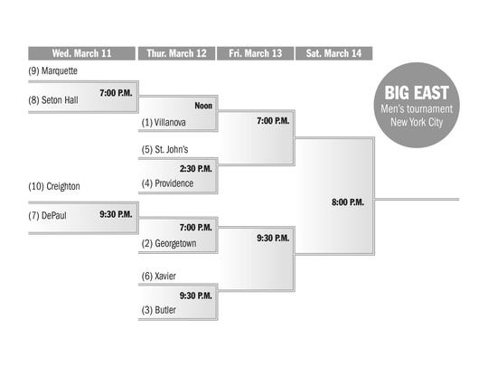 Big East men's basketball tournament bracket