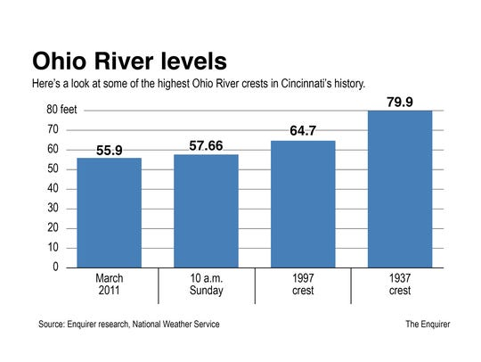 Histories of significant Ohio River crests.