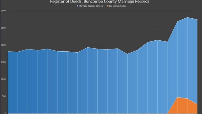 This chart shows marriages in Buncombe County over the past 20 years, with same-sex marriages which began in 2014, in orange.