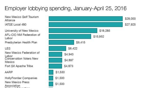 Employer lobby spending, January-April 25, 2016