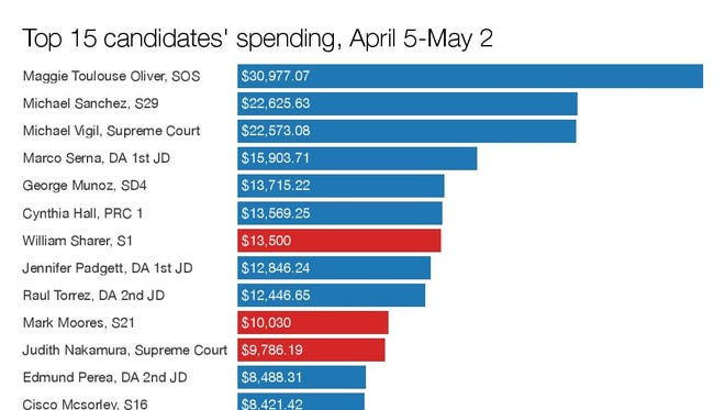 Top 15 candidates spending, April 5-May 2