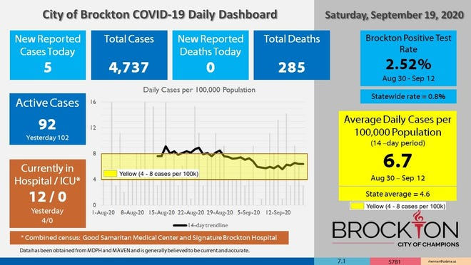Brockton's COVID-19 Daily Dashboard for Saturday, Sept. 19, 2020.