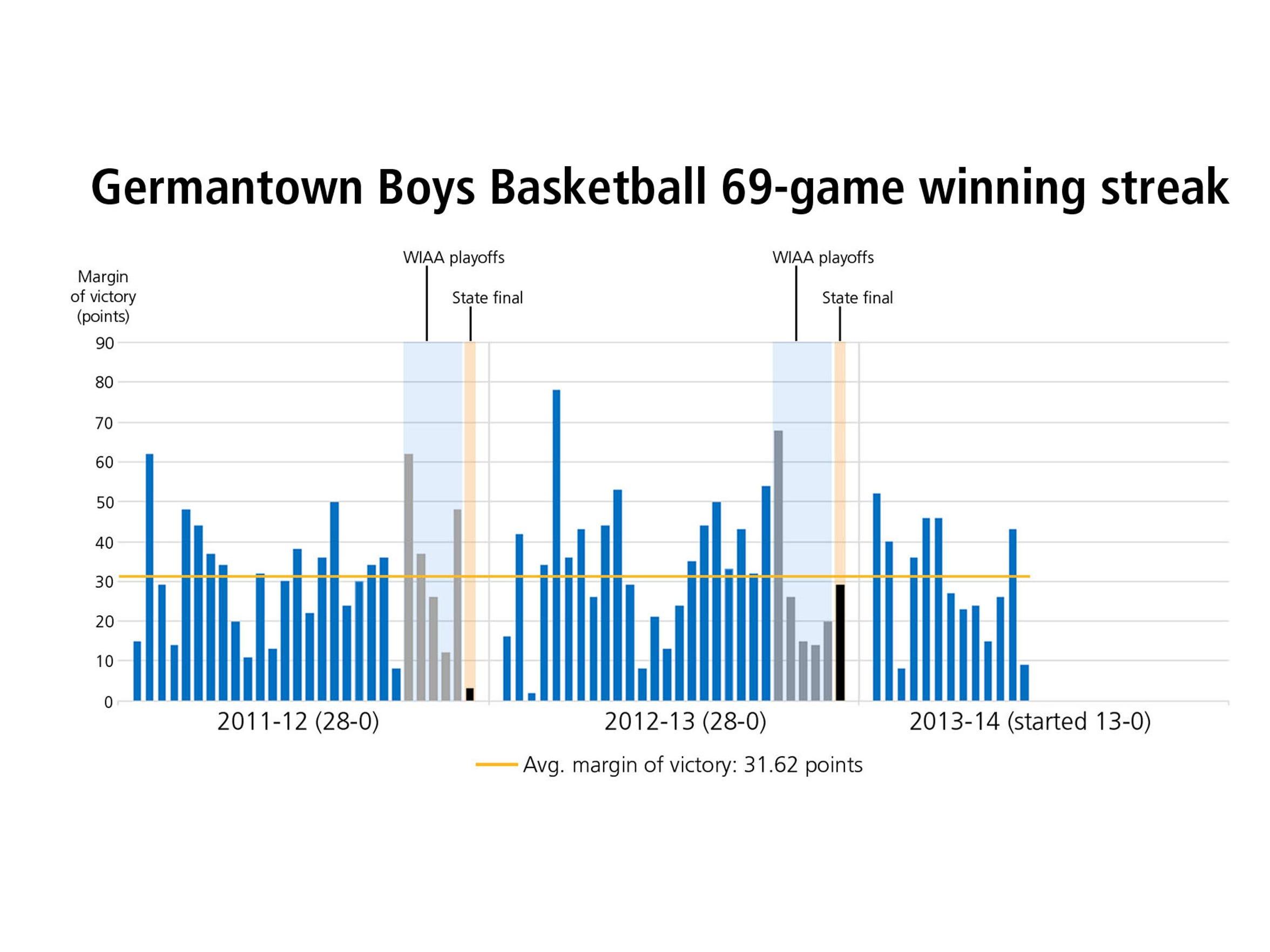 A look at Germantown's 69-game winning streak by margin