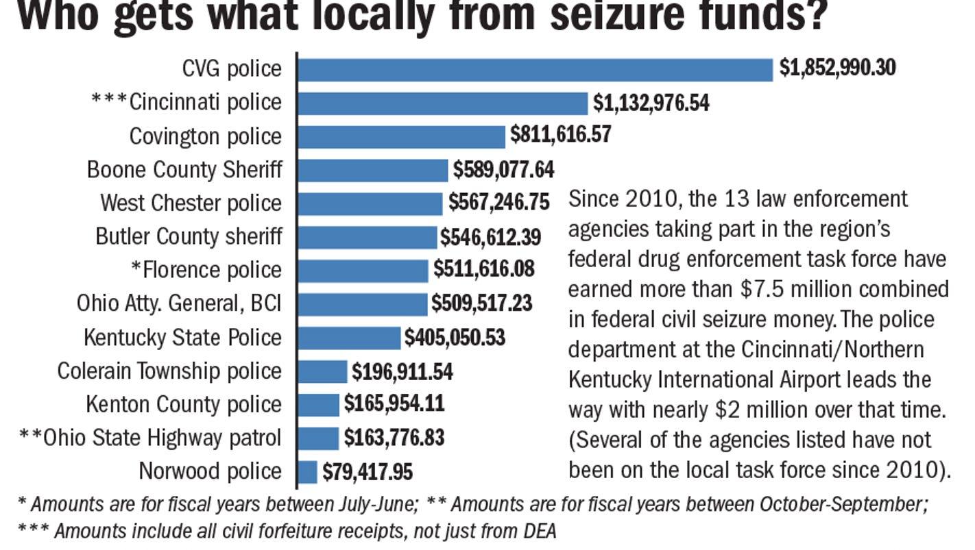 Federal seizure program that benefits cops called 'legal ...