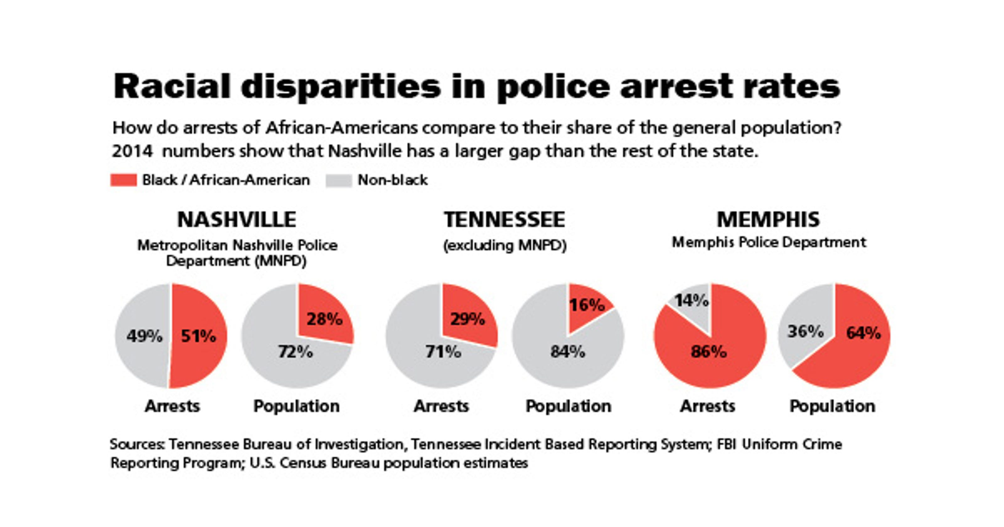 Racial disparities in arrests: How does Nashville compare?