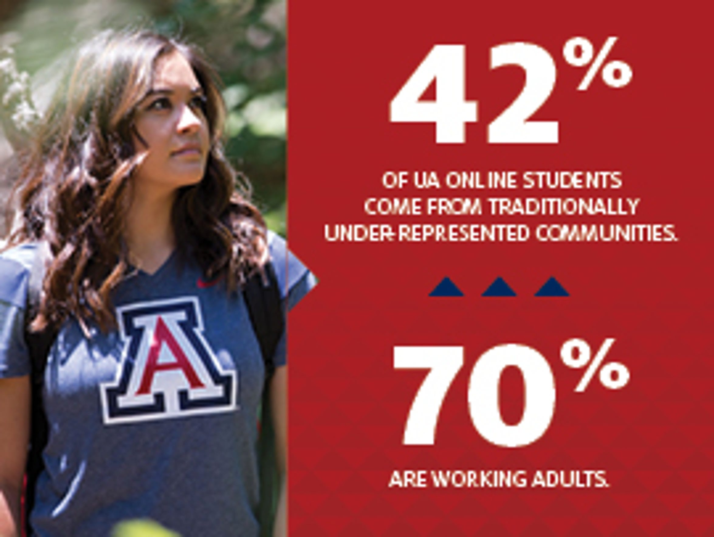 Today, UA Online serves students from 46 states.