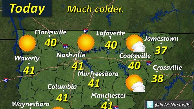 High temperatures in Middle Tennessee will only reach the 40s before falling back into the 20s overnight.