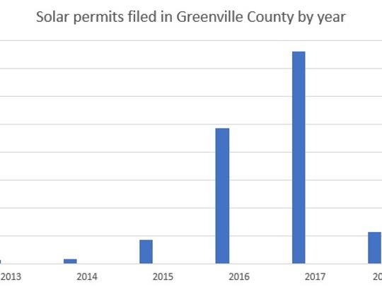 The number of residential solar panel permits files