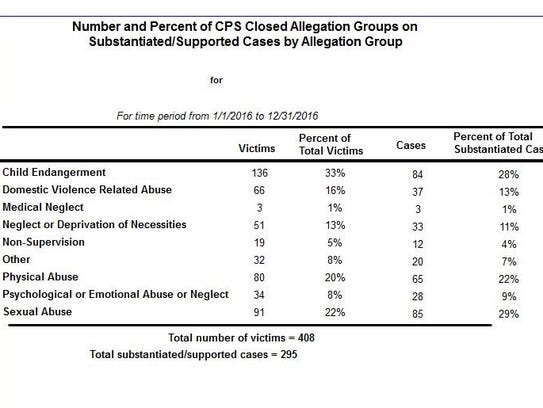 According to DCFS, Washington County reported 408 total