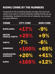 Crime by the numbers