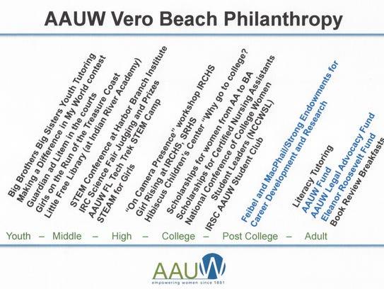 The AAUW Vero Beach philosophy