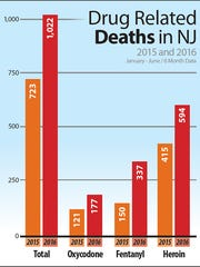 Drug related deaths in New Jersey during a six month period in 2015 and 2016