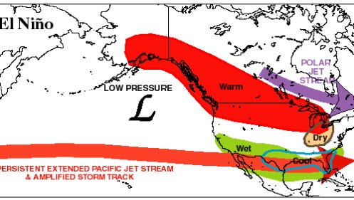 The typical impact El Nino has on the U.S.