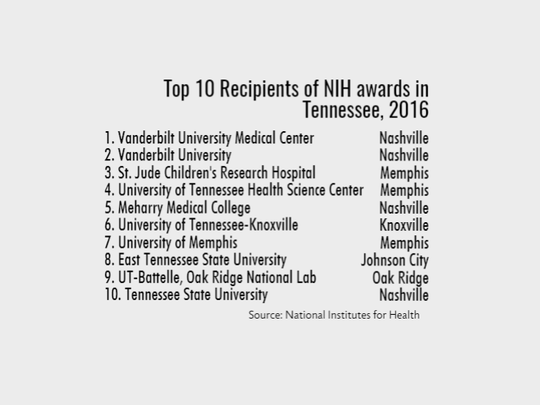 Top 10 Tennessee recipients of grants from the U.S. National Institutes of Health in 2016.