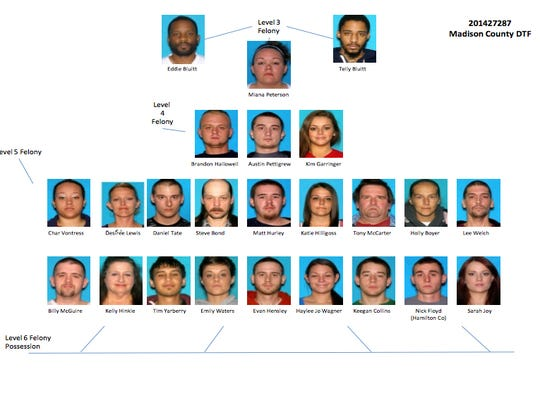 The diagram shows a hierarchical photo array of the subjects arrested, as well as those that remain at large, Wednesday, Aug. 5, 2015.