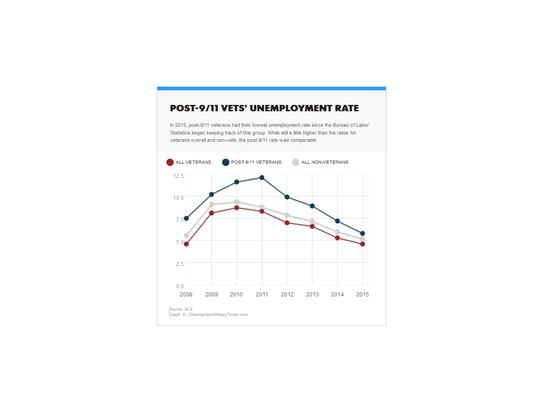 Veteran unemployment rates.