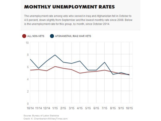 Unemployment rates for veterans of Iraq and Afghanistan