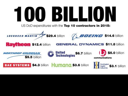 Department of Defense expenditures with the top 10 contractors in 2015.