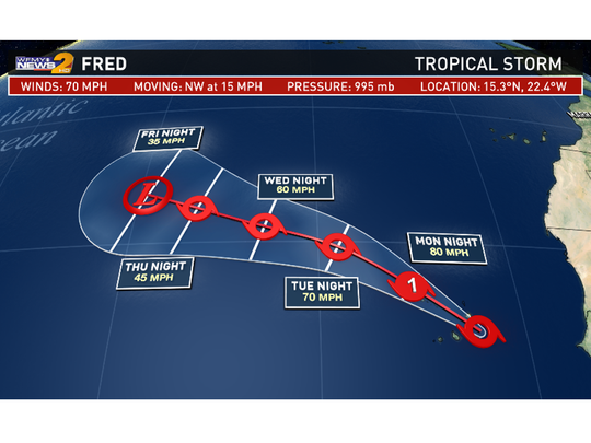 Fred heads into the Cape Verde Islands Monday. Weakens mid-week.
