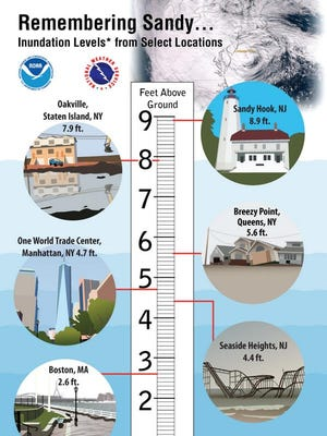 Inundation levels (the water level above the ground) as a result of superstorm Sandy's storm surge and the astronomical tide