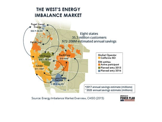 Western state utilities stand to save millions of dollars