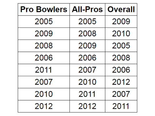 Ted Thompson's best drafts as ranked by Pro Bowl selections, All-Pro selections and overall draft quality.