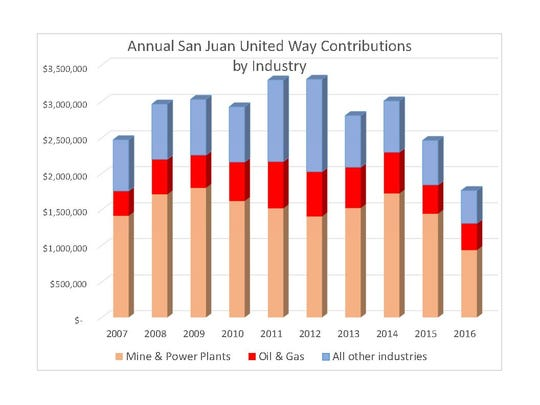 Annual San Juan United Way contributions, listed by industry.
