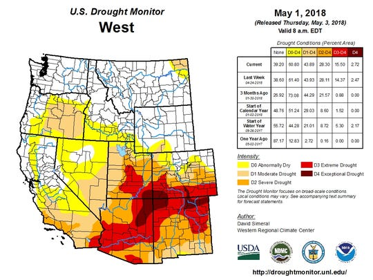 Drought conditions have intensified in much of the Colorado River basin this spring.