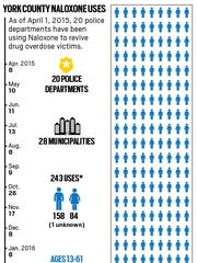 York County naloxone uses