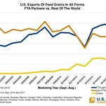 Trade agreements a good deal for U.S. feed grains
